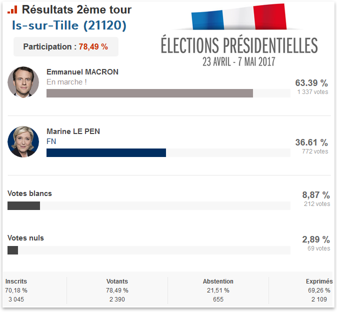 resultats 2nd tour presidentielles 2017